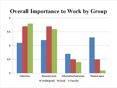comparison of undergrad, grad, and faculty rating of importance of collections, discovery tools, physical space, and instruction