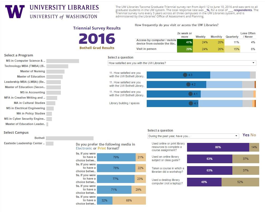 2016 Triennial Survey Bothell Graduate Results Data