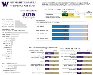 2016 Triennial Survey Seattle Undergraduate Results Data