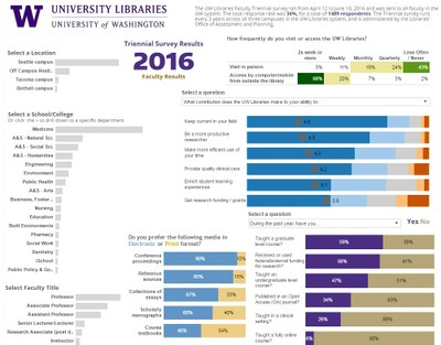2016 Triennial Survey Faculty Results Data