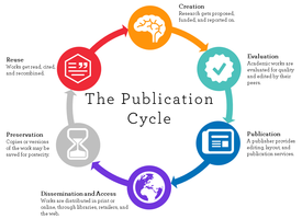 Scholarly Publishing Cycle